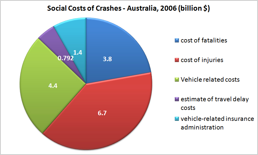 An analysis of some causes and effects of a car accident Custom ...